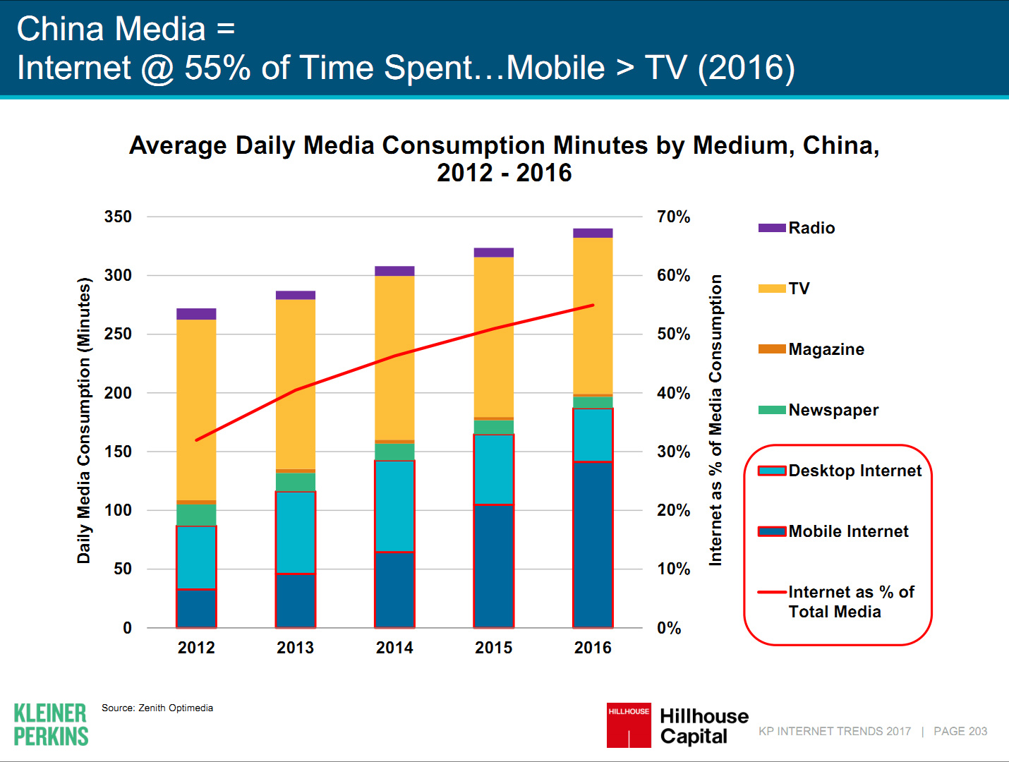 Time spent online in China