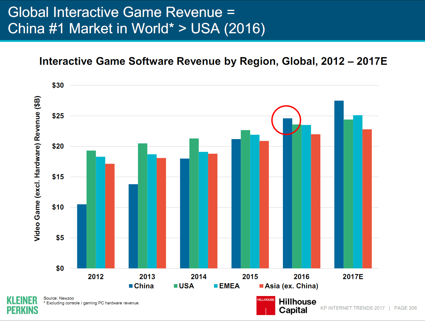 Game Revenue is high in China