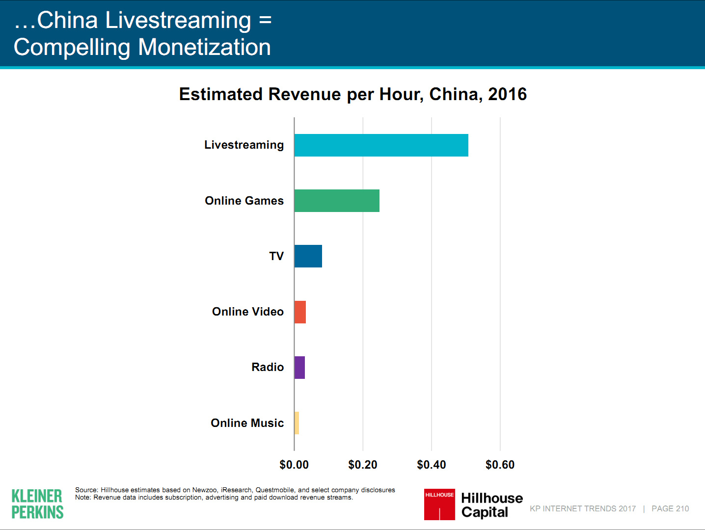 Livestreaming industry in China