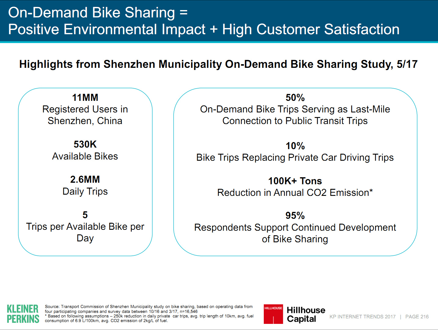 Bike sharing customers are happy
