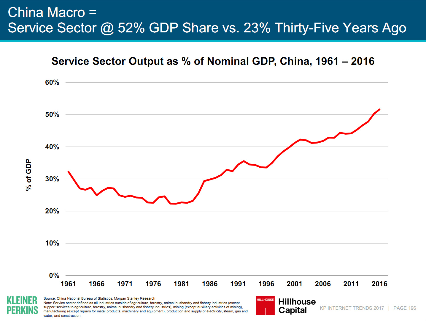 GDP goes hand in hand with internet