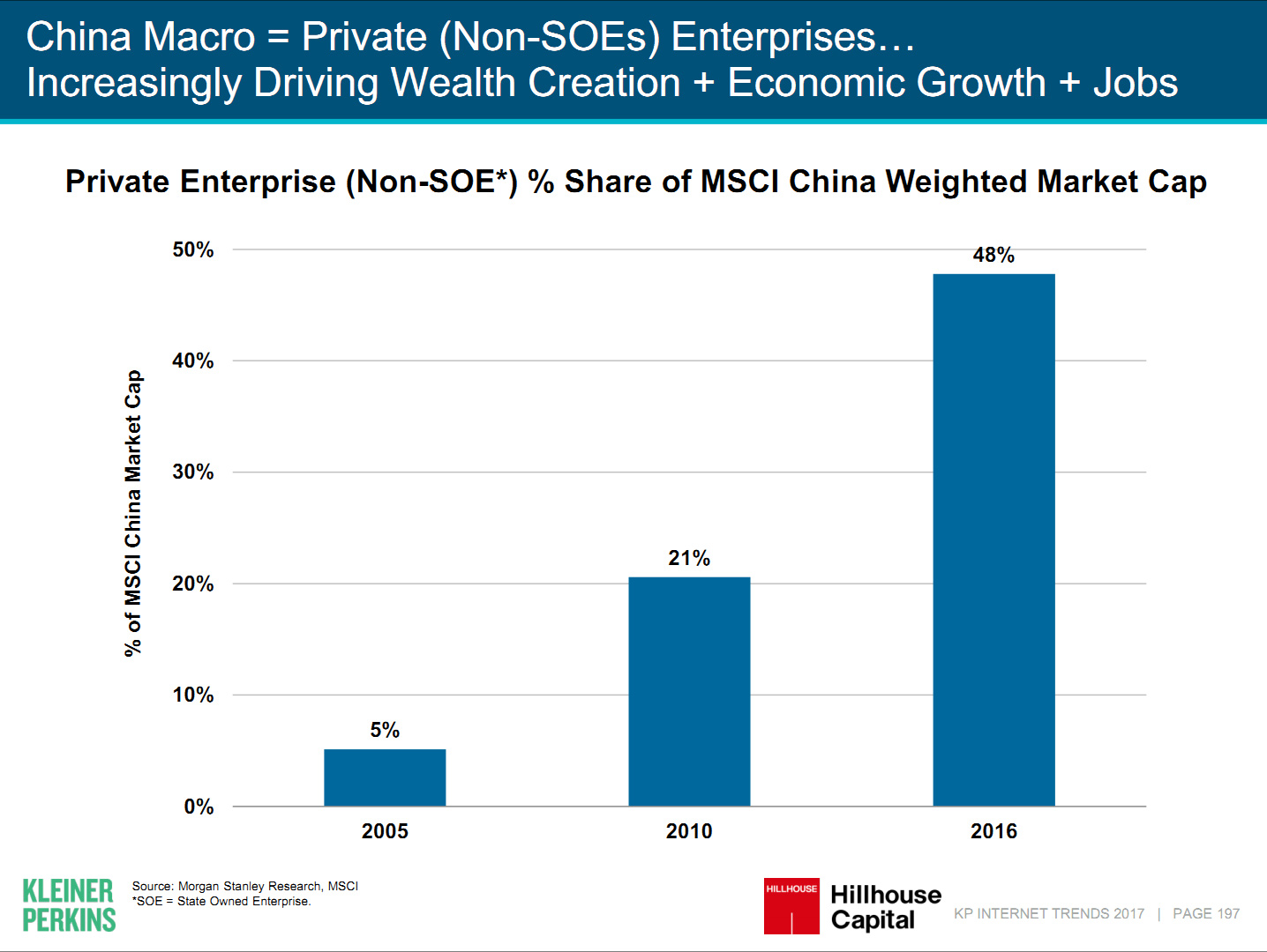 Chinas Weighted Market cap
