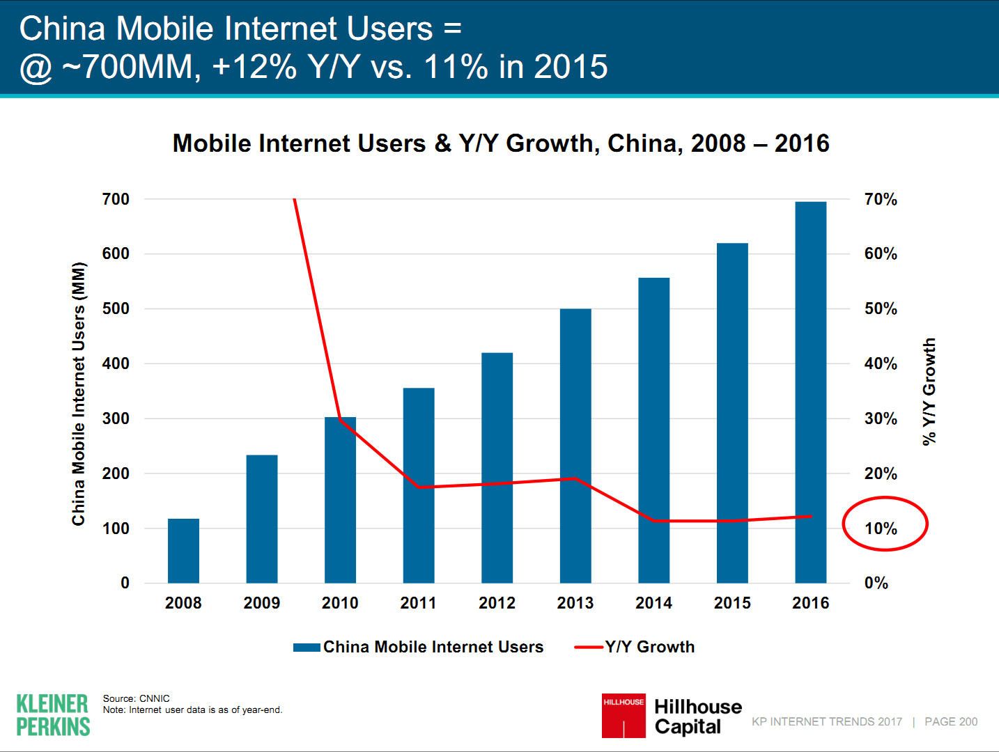 China Mobile Internet Users