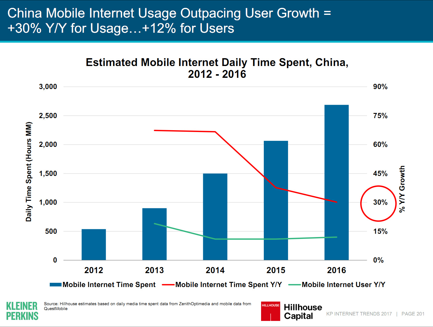 Report regarding internet usage in China
