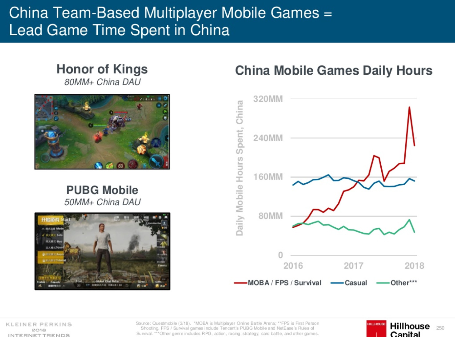 China Team Based Multiplayer games grow fast