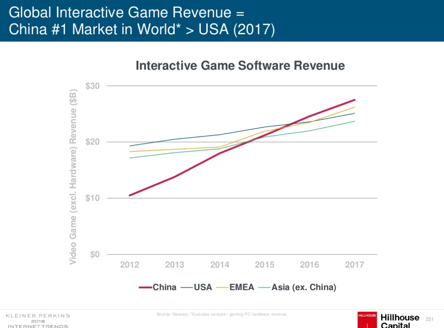 Global Interactive Game Revenue in China
