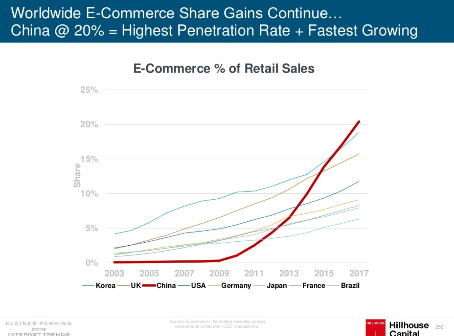 Worldwide E-commerce Share Gains continue to grow inside China