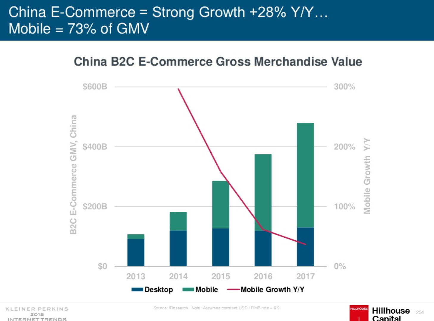 Gross merchandise value in China