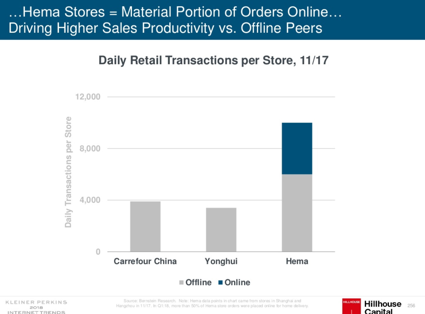Chinese retail driving higher sales productivity