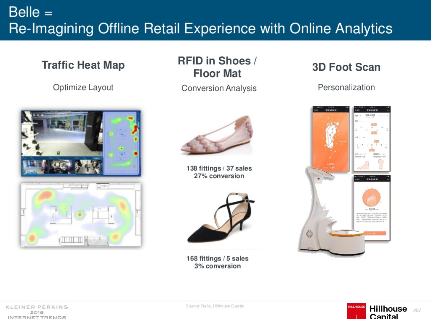 China use heatmap, rfid and 3d foot scan to track retail