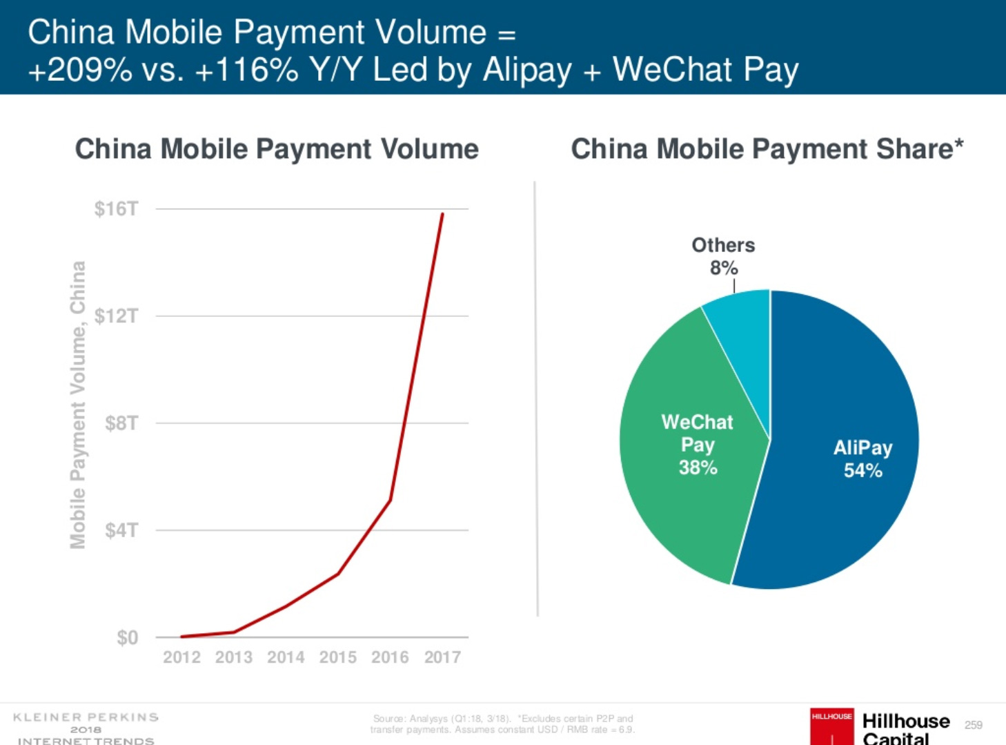 Increasing mobile payments in China 2018