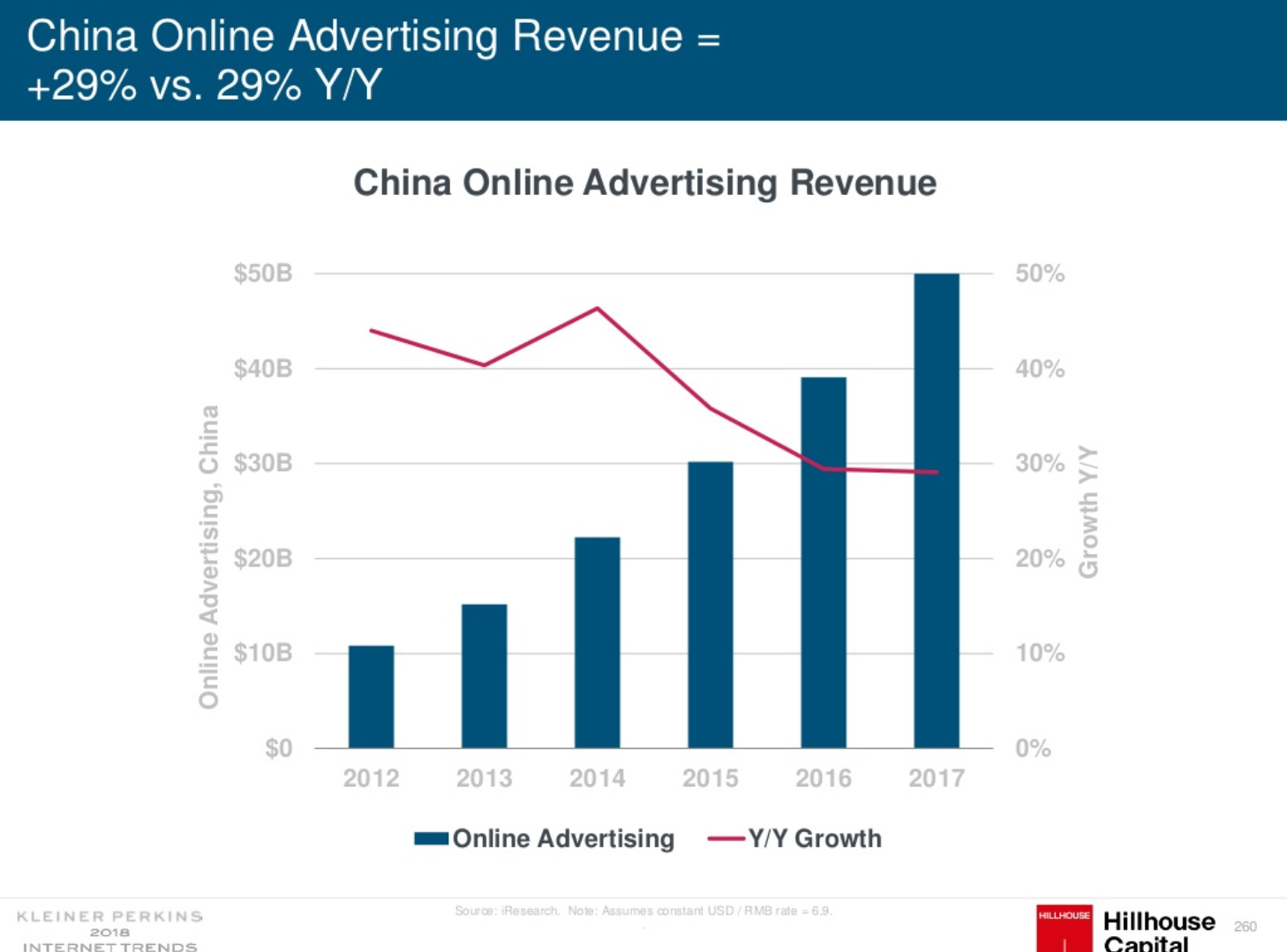 Increased Chinese Online Advertising Revenue