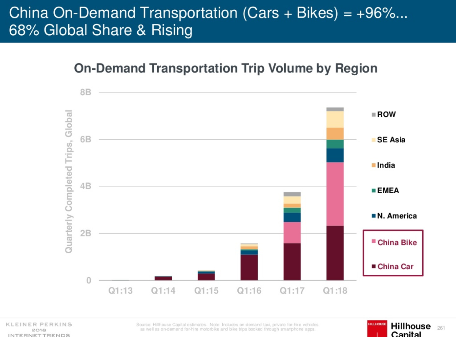 Transportation trip volume by region in China