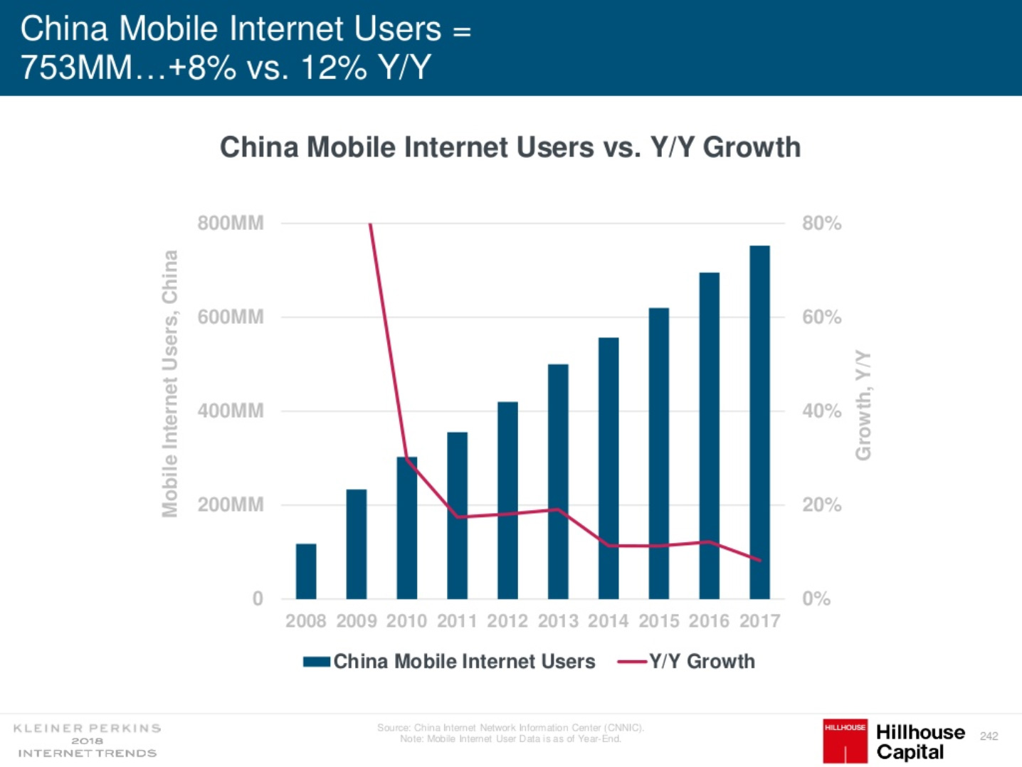 Amount of China mobile Internet users