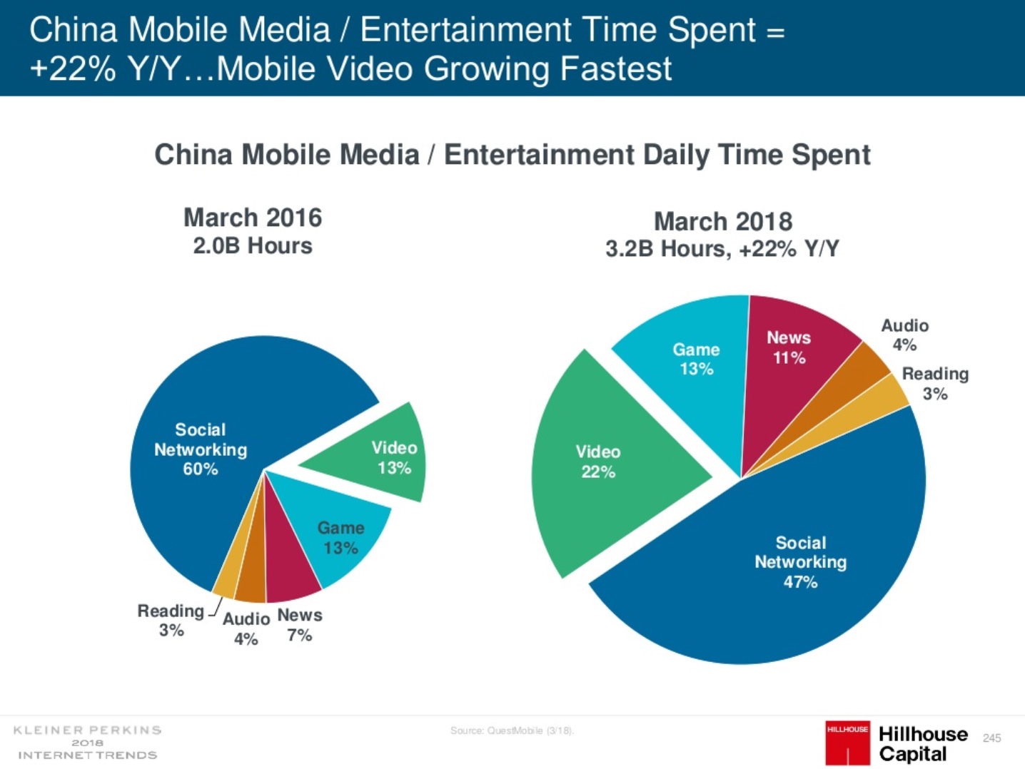 Entertainment Daily time spent in China