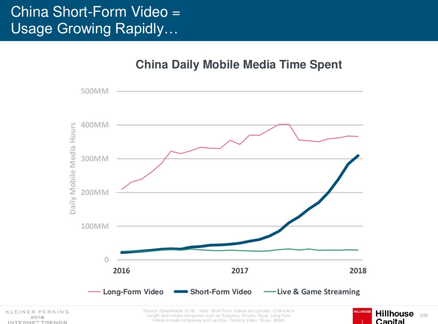 Chinese people spend more time at mobile platforms in 2018